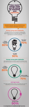 How Much Energy Could You Be Saving By Switching Your Lightbulbs?
