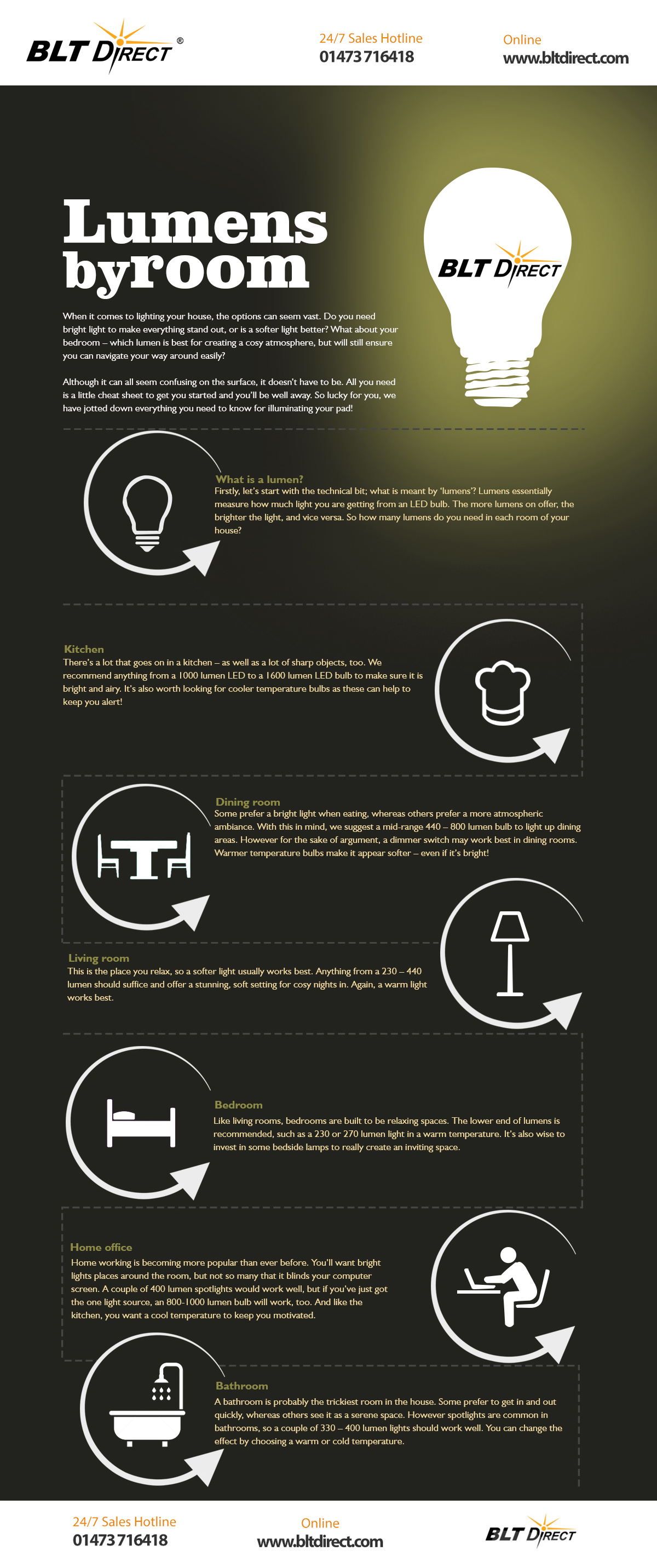 Fantastic Lumens By Room Infographic Home Interior And Landscaping Ponolsignezvosmurscom